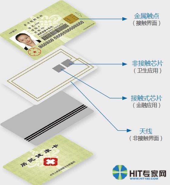 卫生部居民健康卡背后的芯片技术