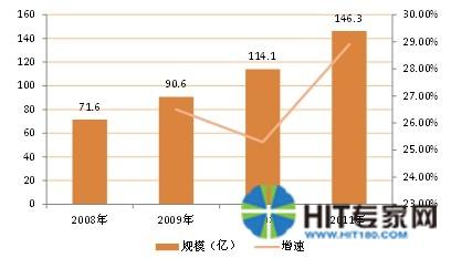 【分析报告】医疗信息化高潮未至,2014年进入爆发期