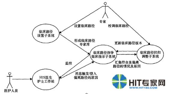 病种信息结构图