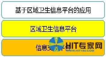 南京市高淳区加强区域卫生信息平台建设