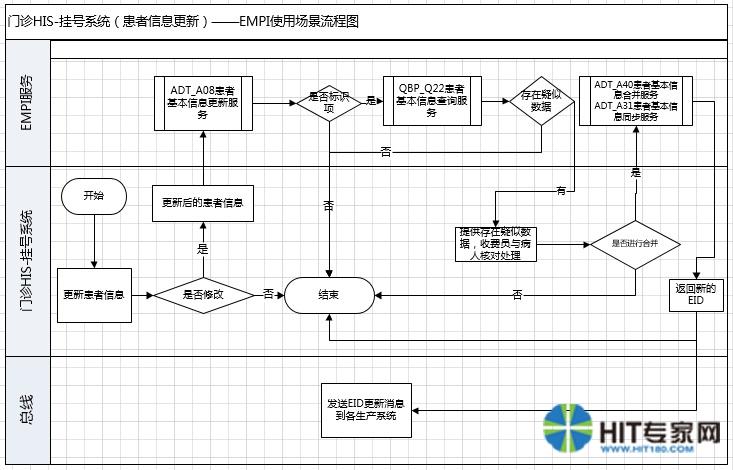 生产系统使用empi场景流程图