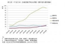 IDC:2013年第四季度中国智能手机市场遇阻 增长停滞 首现下滑
