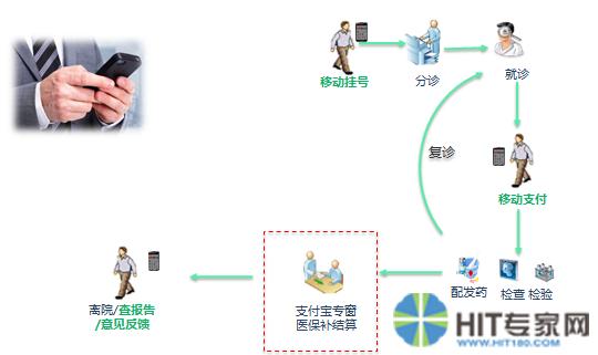 广州妇儿中心:移动智能就诊系统新增医保结算功能