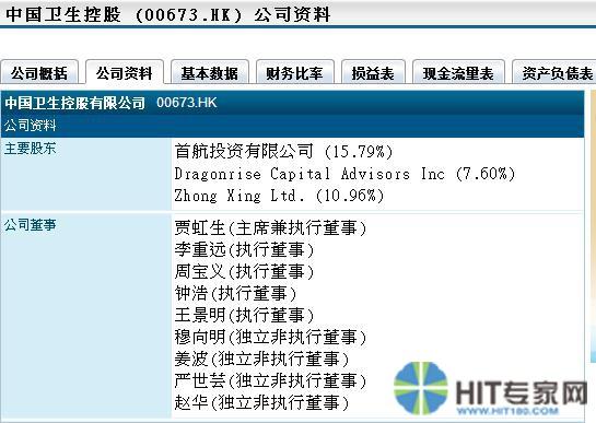 中国卫生控股有限公司资料。 资料来源:互联网络