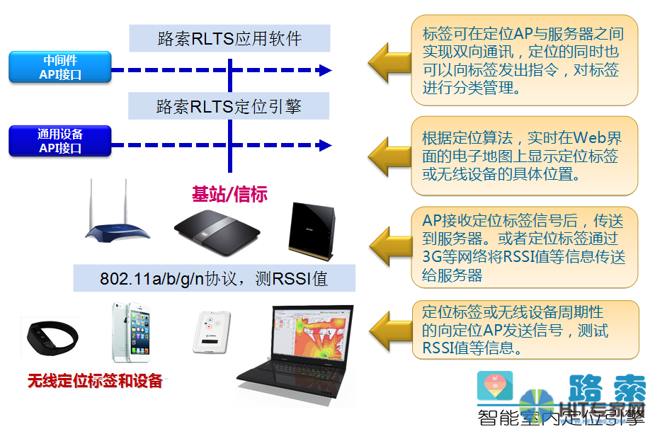 wifi-rtls定位的步骤