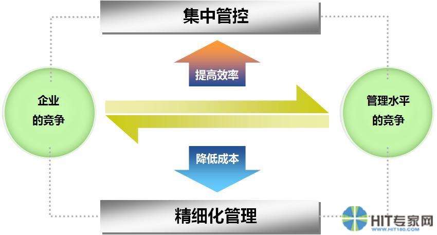 企业erp提升核心竞争力模型