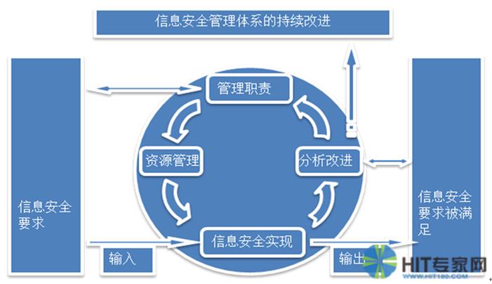 图1 信息安全管理体系示意图