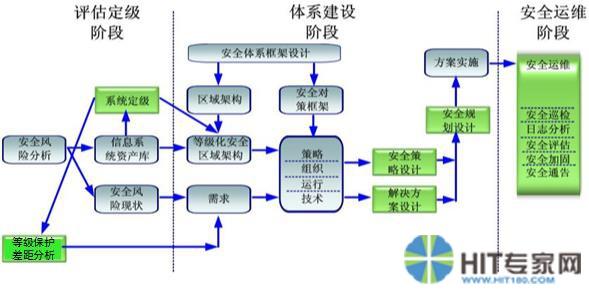 信息系统建设等级保护实施流程示意图