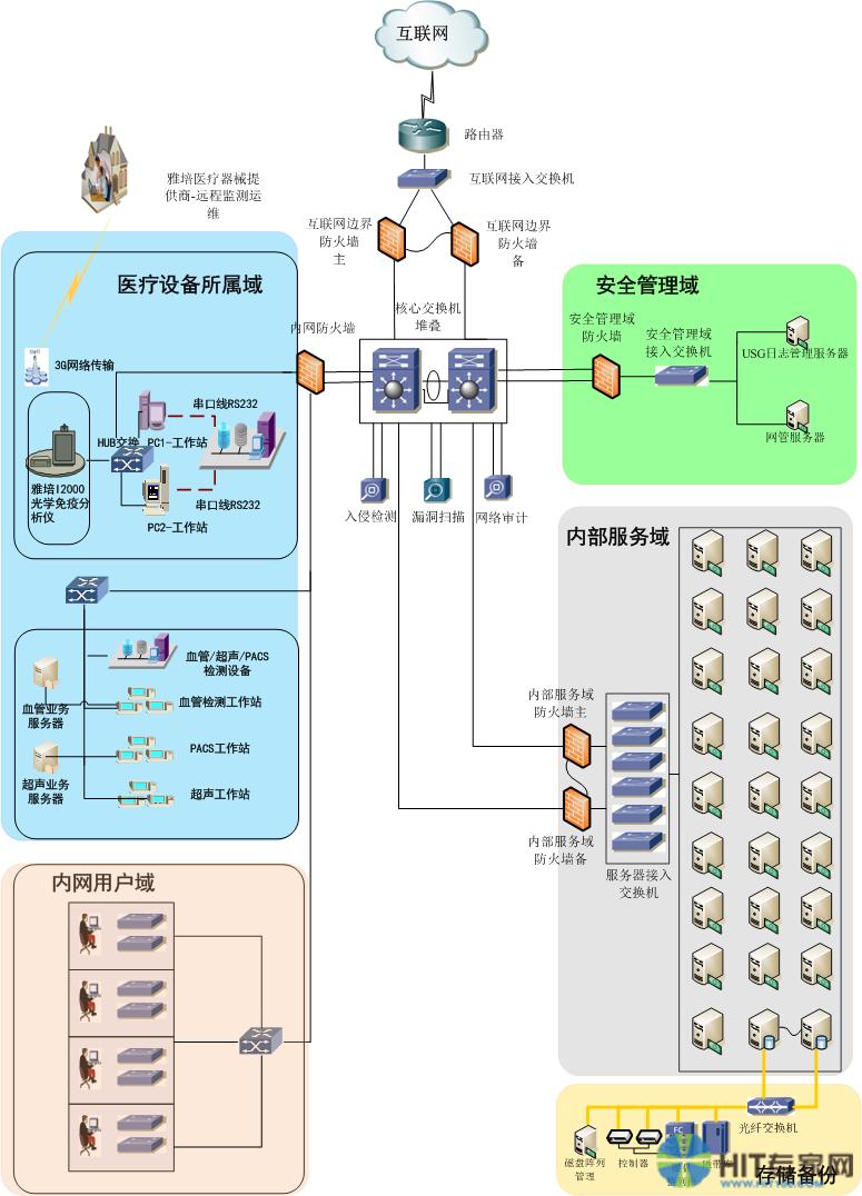 医疗设备与软件系统连接图