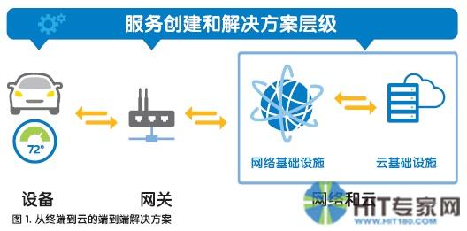 2020年物联网连接设备将达500亿,英特尔加速推进物联网部署