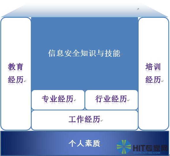 图1 信息安全岗位人员能力