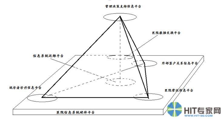 医院信息系统多平台金字塔型模式
