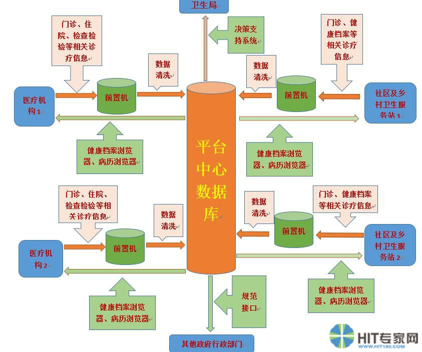 数据清洗技术在马鞍山市区域卫生信息化中的应用