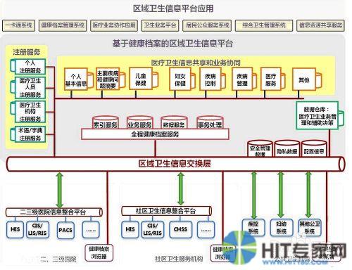 基于商业智能系统的区域卫生信息共享云平台设计方法(上)