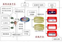 基于商业智能系统的区域卫生信息共享云平台设计方法(下)