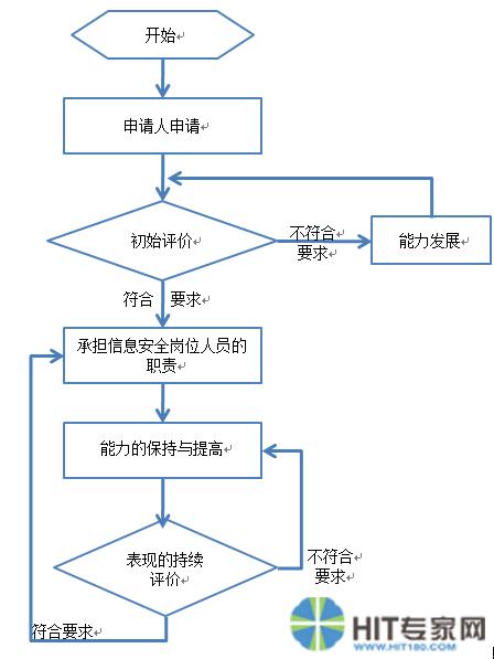 图2 评价阶段之间的关系