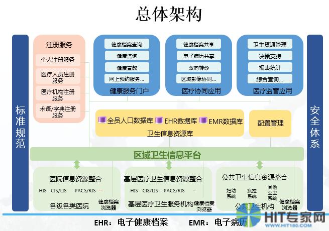 马鞍山市区域卫生信息平台总体架构