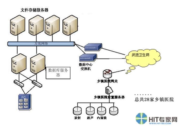 武进区域影像中心网络拓扑图