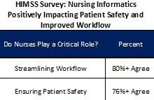 【HIMSS15看点速递(十五)】HIMSS 2015年信息学护士影响调查报告:60%认为信息学护士对医护质量具有重大影响