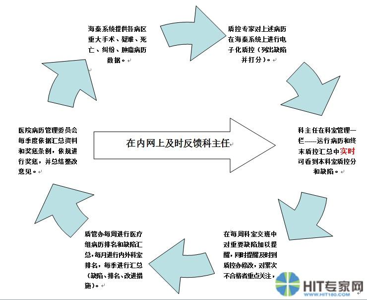 qcc十大步骤图