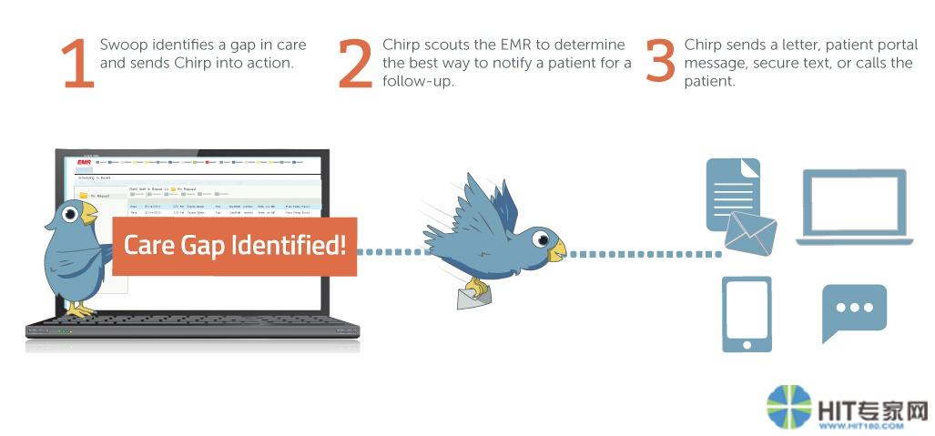 一款新的自动化患者沟通工具:Chirp告诉你患者是否遵循了医疗计划