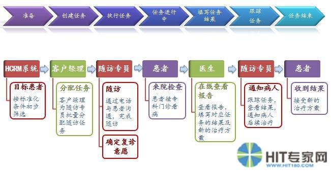 杨浦区中医医院案例分析:HCRM系统构建院患沟通桥梁