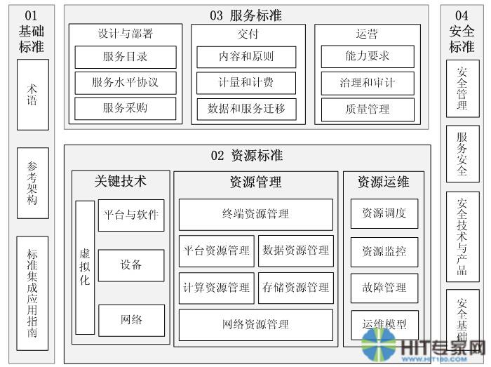 圖1  云計算綜合標準化體系框架