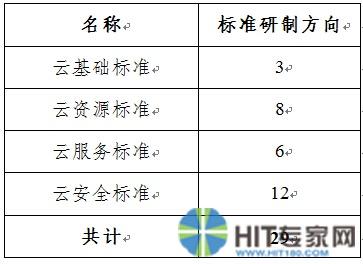 yunjisuan20151112(2)