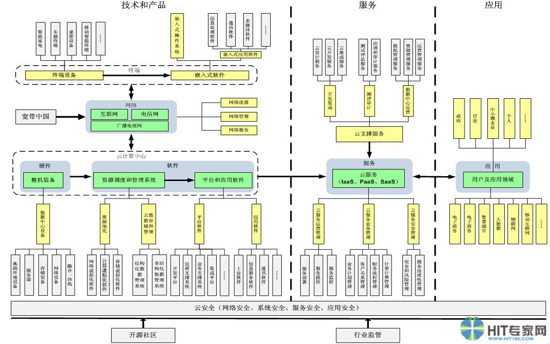yunjisuan20151112(3)