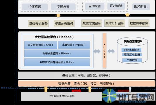 图1 国家卫生监督大数据平台架构图