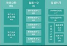 【北大医信专栏1】信息平台为何成为医院IT建设主流需求