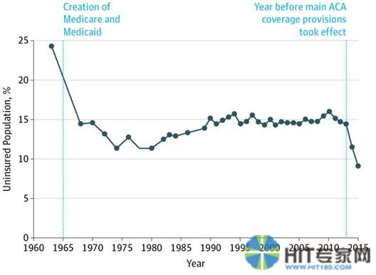 图1 美国没有医疗保险的个人所占的比例(1963年-2015年)