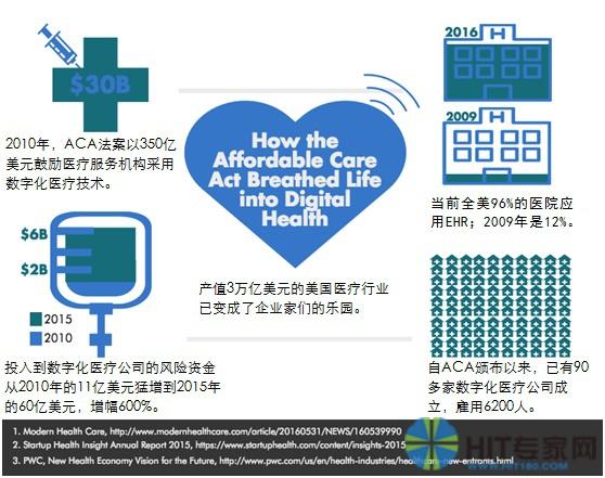 《平价医疗法案》(ACA)为数字化医疗注入生机