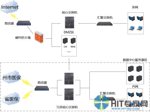 如图一所示: 在此网络结构下,医院从核心交换,汇聚及接入,均需要不同