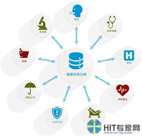 医疗保健服务体系之中的健康信息交换