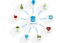 【张林专栏】实验室专业人员在保证EHR中实验室数据安全性与有效性方面的基本职责(3)