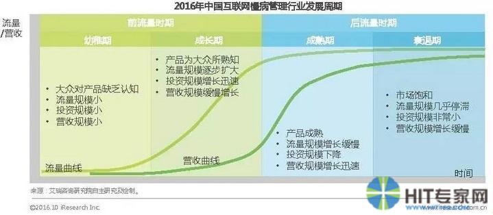 图2 2016年中国互联网慢病管理行业发展周期