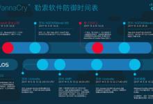 """【思科医疗在中国】""""勒索病毒""""告诫医院:从被动防御转向主动防御"""