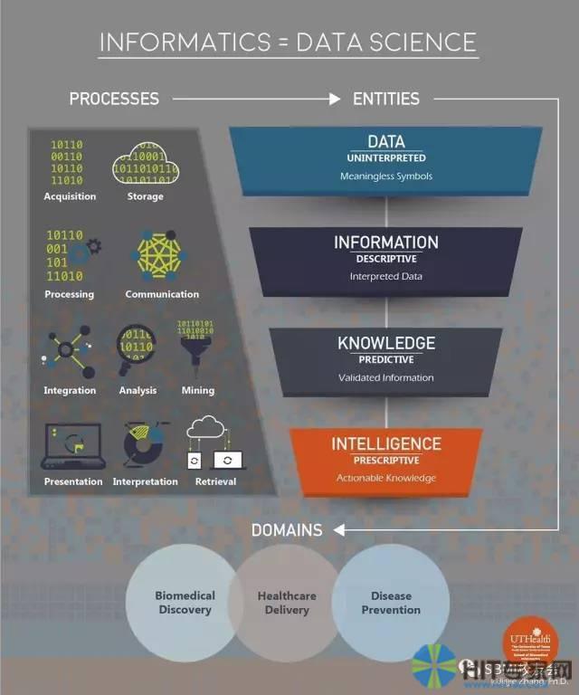 信息学=数据科学