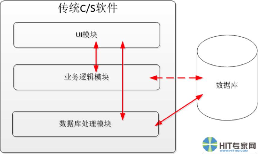 传统C/S软件