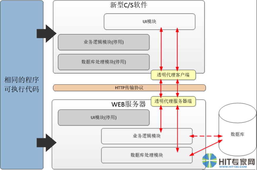 新型C/S软件