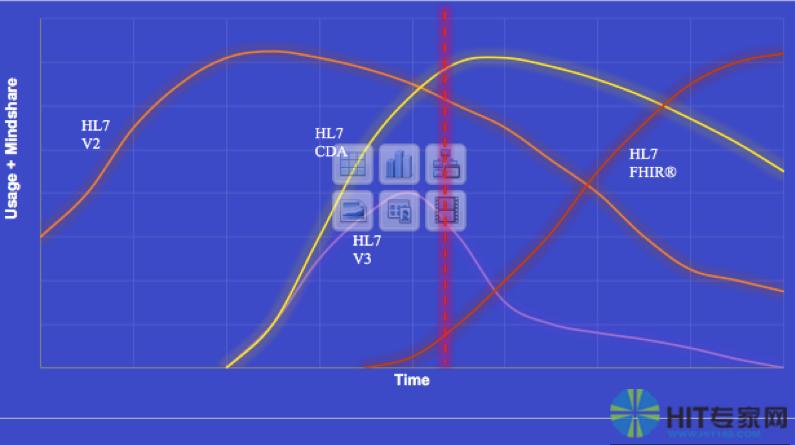 标准曲线图