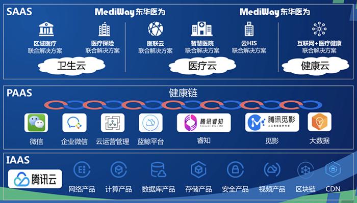 """腾讯与东华医为""""一链三云"""""""