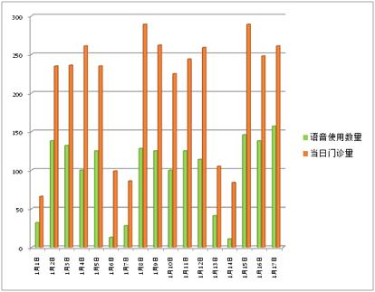 2018年1月语音电子病历使用量
