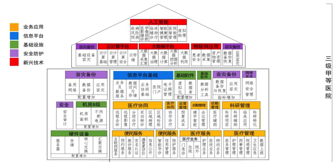 《全国医院信息化建设标准与规范》指标体系图